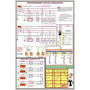 25. Заземление и защитные меры электробезопасности (4 листа)